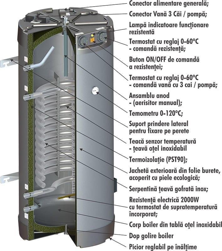 boiler pentru centrale termice existente
