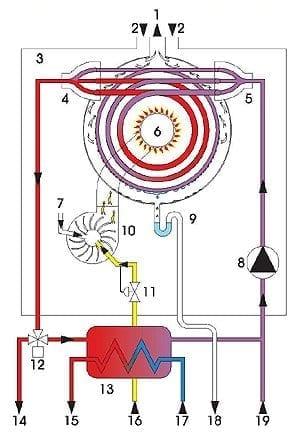condensatie centrala termica pe gaz