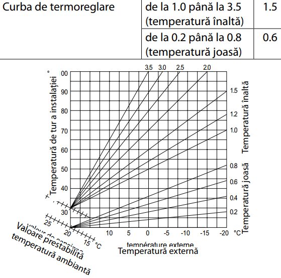 Curbe functie de temperatura exterioara.