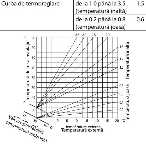 senzor extern, grafic modulare temperatura agent