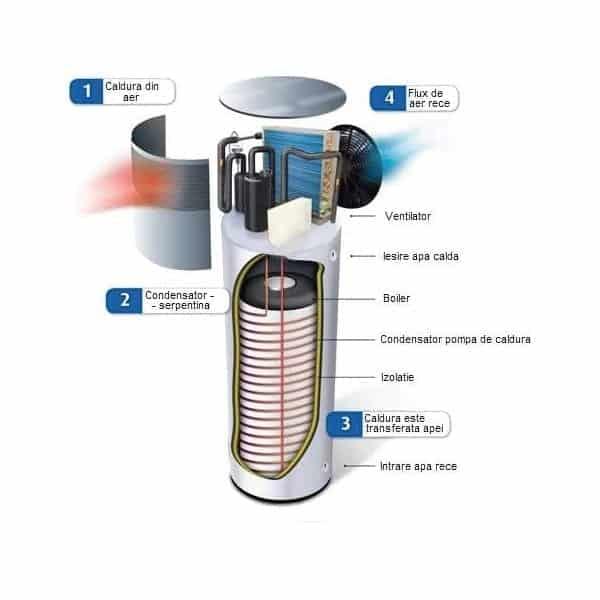 cum se alege un boiler pompă de căldură