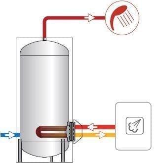 cum se alege un boiler serpentină pe flanșă