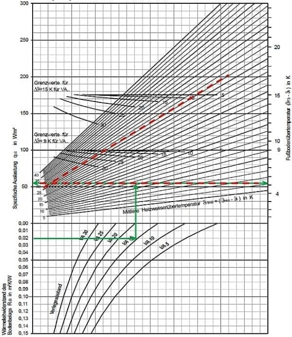 Nomogramă de calcul pași încălzire în pardoseală