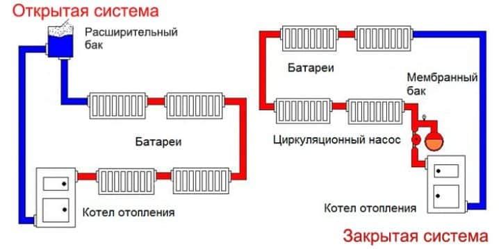 Vas de expansiune tipuri de membrane