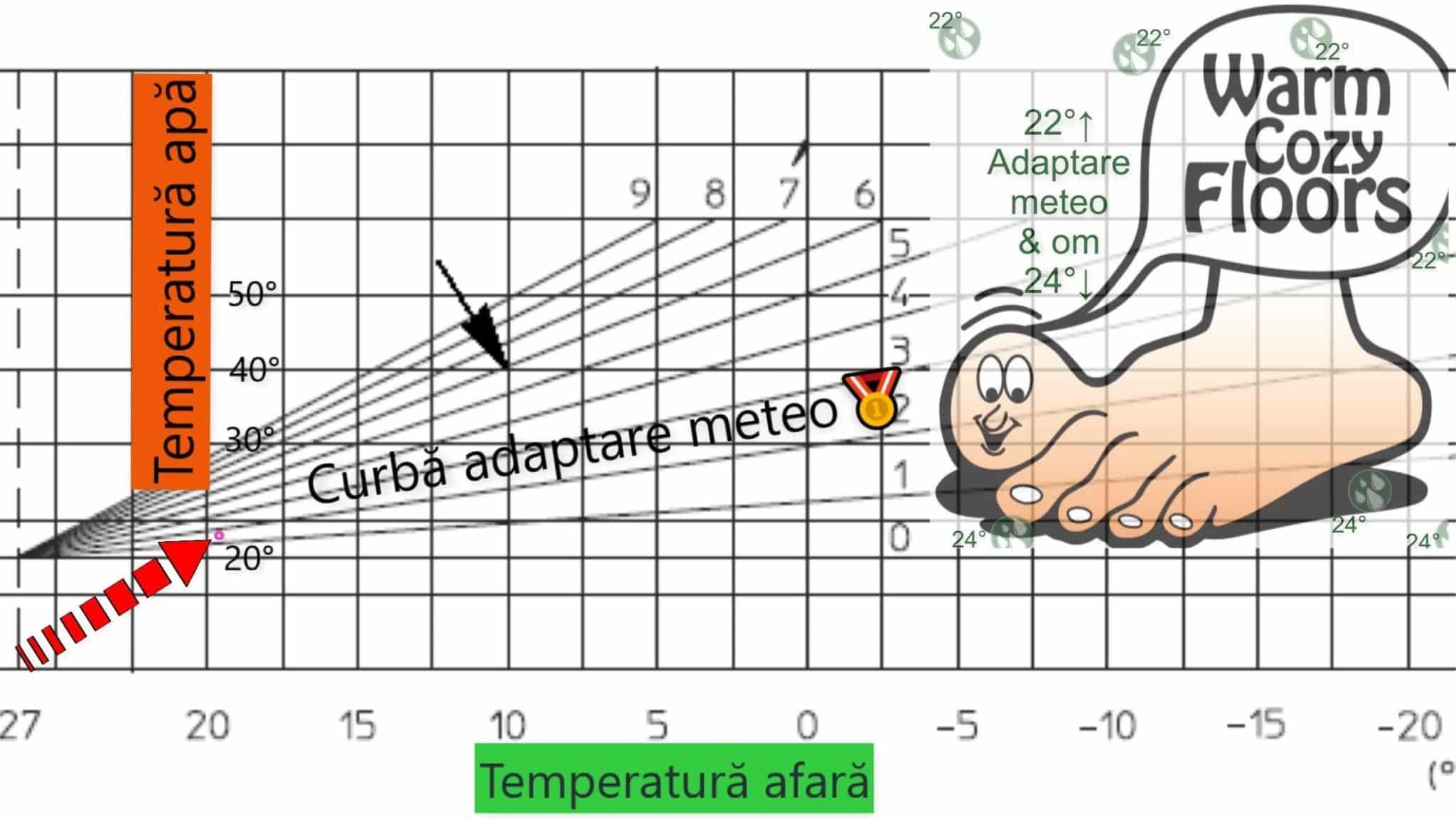 Adaptare meteo încalzire în pardoseala: 19°C afara, 23,1°C în tevi; -5°C ? 31,8°C