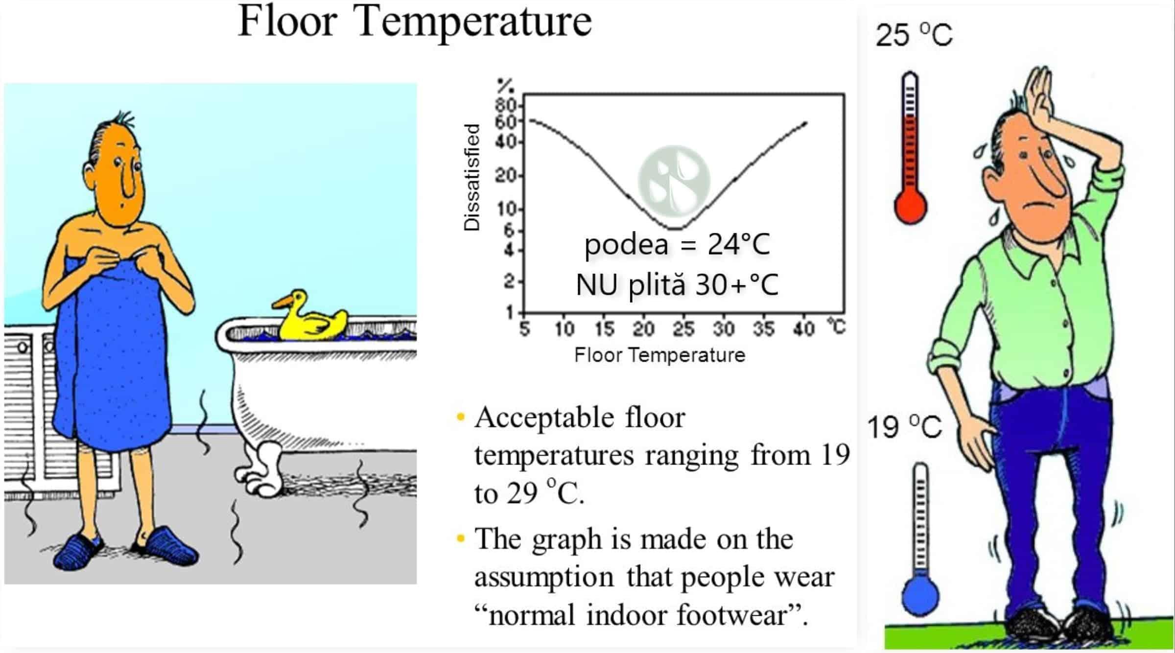 Adaptarea meteo, temperatura sapei, economia