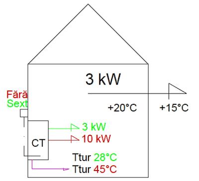 Modulare incalzire 3 kW