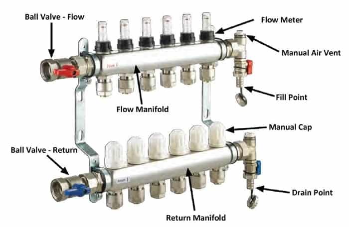 Automatizare pardoseală -- distribuitor simplu, fără robineți termostatați