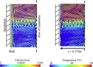 Boiler acm stratificare temperatura
