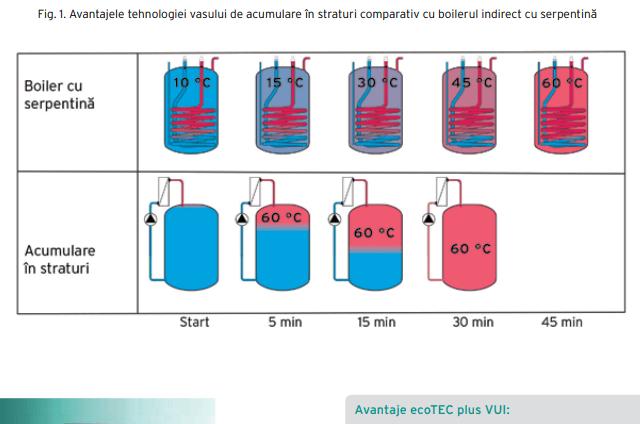 Boiler acm temperatura serpentina vs SC