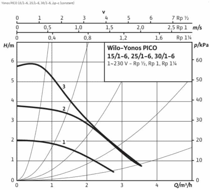 Caracteristica hidraulica Wilo-Yonos Pico