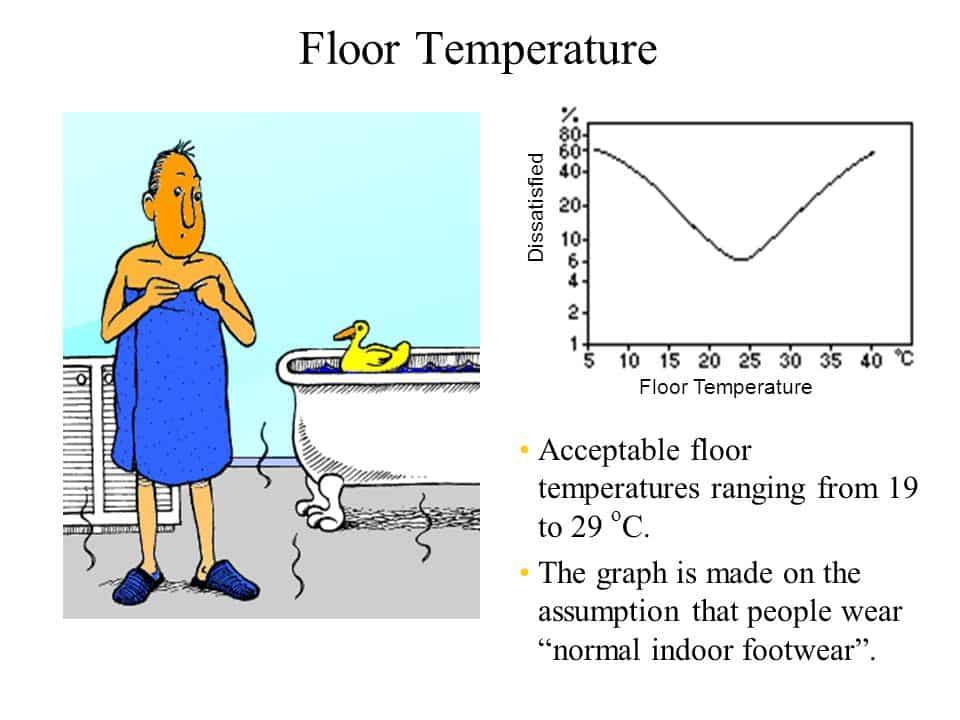 Temperatura de confort a pardoselii - grafic