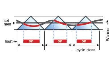 PWM ciclu