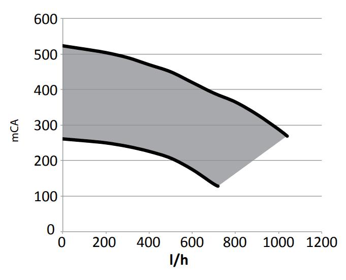 Pompa centrala termica 24 kW