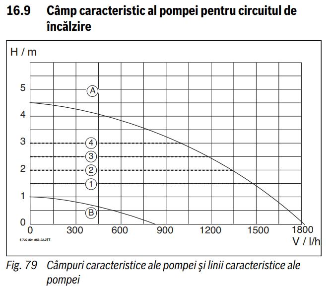 Pompa centrala termica Buderus