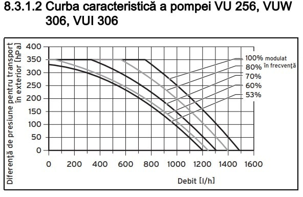 Pompa ecoTEC plus VU VUW VUI 6 5-5 - setare centrala termica