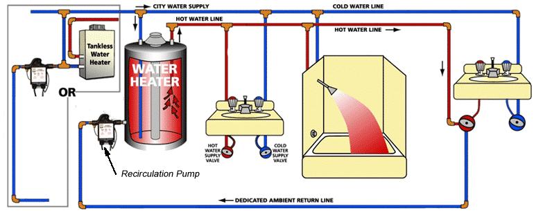 Recirculare apa calda cu retur de la ultimul obiect sanitar
