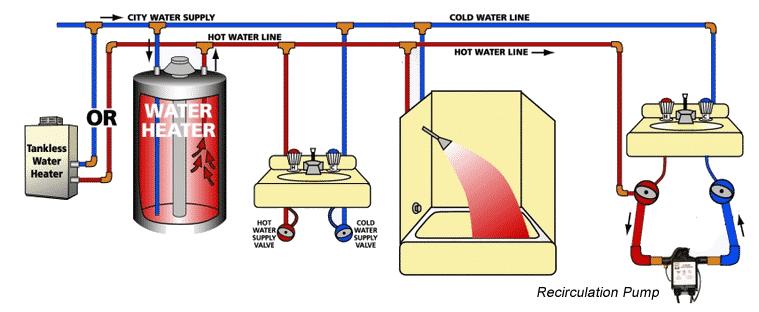 Recirculare apa calda cu sacrificare apa rece