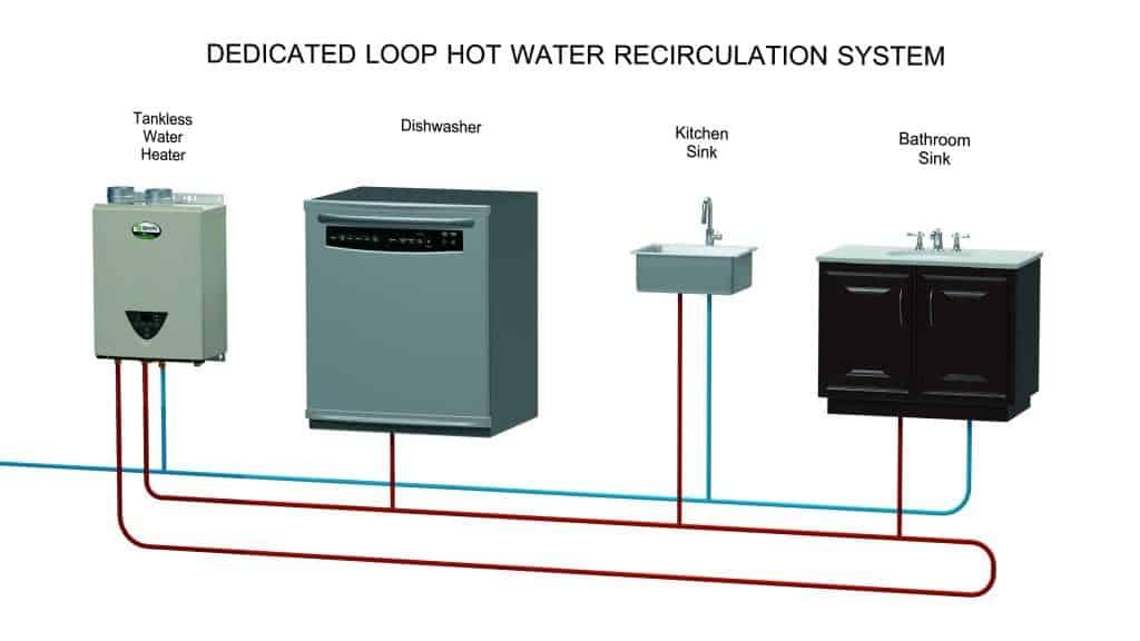 Recirculare apa calda preparare instantanee