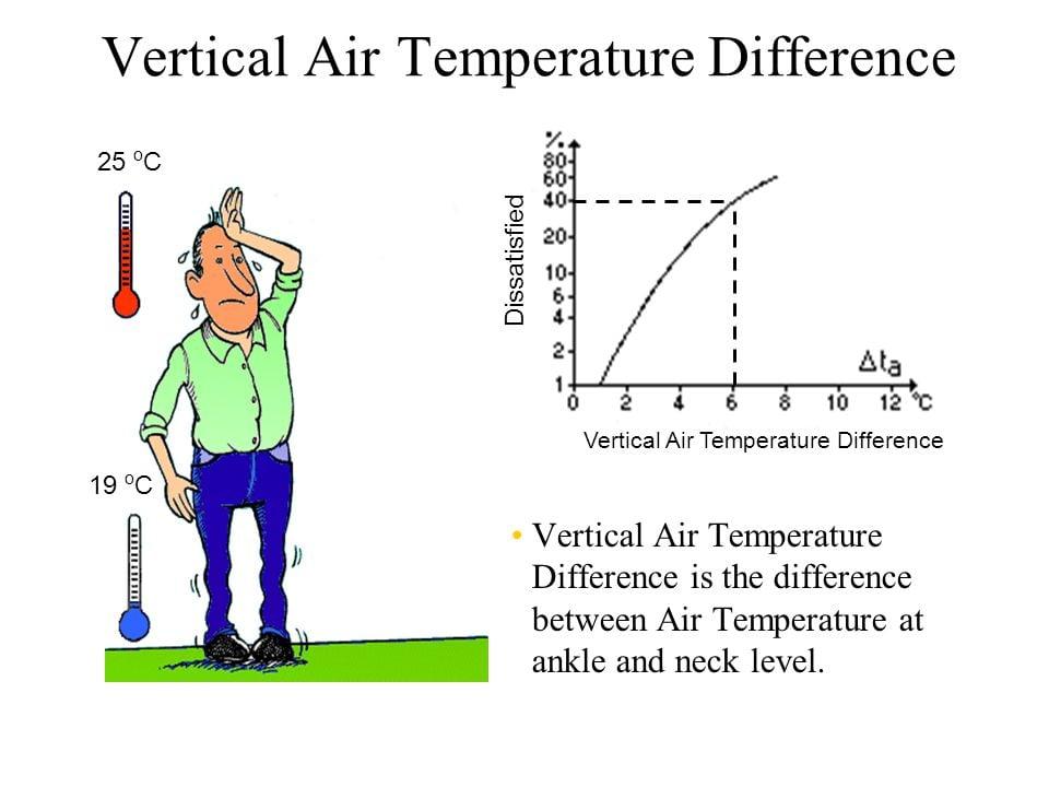 Temperatura aerului pe verticala când calorifere