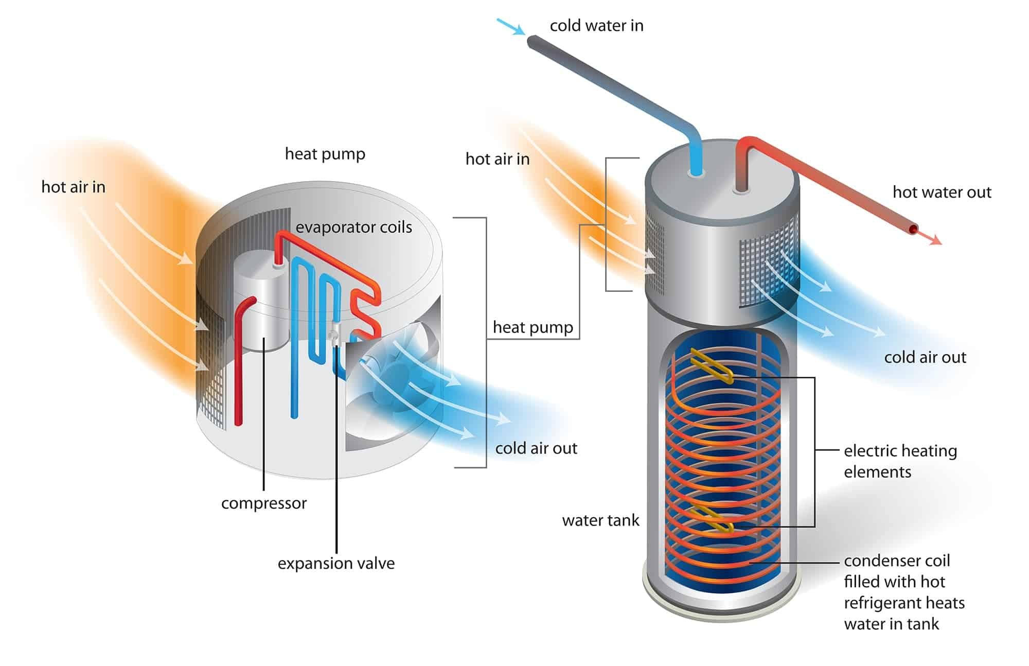 pompe de caldura aer apa - schema boiler